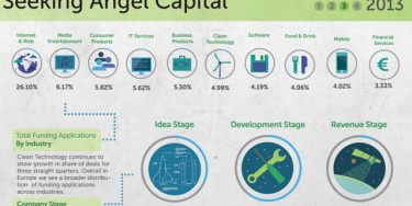 Trends in European Startups Seeking Angel Capital Q3 2013