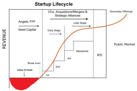 Stage Up early stage investing explained