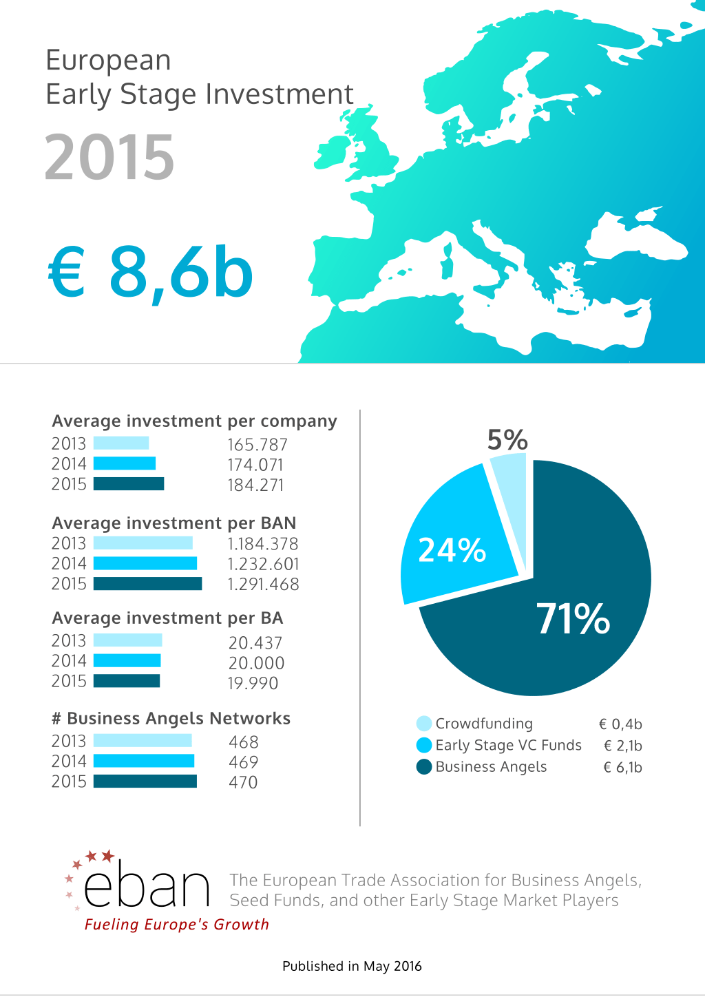 Early Stage Market Investment 2015