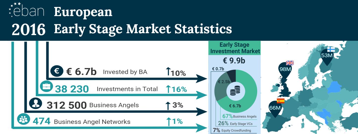 EBAN 2016 Statistics Compendium
